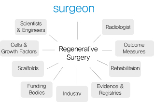 Introduction of Regenerative Surgery and Regenerative Medicine #1