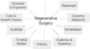 Introduction of Regenerative Surgery and Regenerative Medicine_t