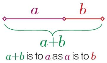 Figure 1. The Golden Section is the only point in line ab that divides line ab in a ratio of 1.618(a) to 1(b); 1(a) to 0.618(b); and 1(a) to 1.618(a+b). Revised from Clin plastic surg 38(2011) 347-377