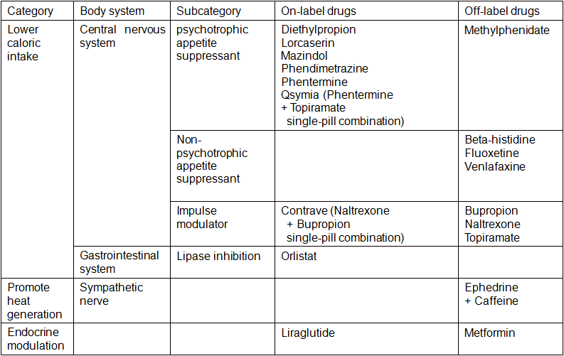 4-1  Types of Anti-obesity Medication: Lipase Inhibitor | D&PS